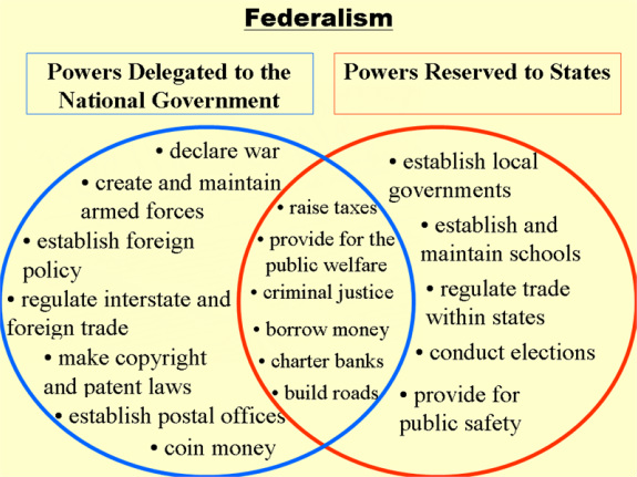 the fundamental point of contention between the federalists and anti federalists